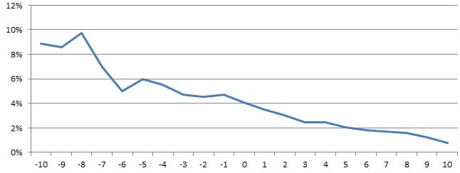 График возраст сексуальность